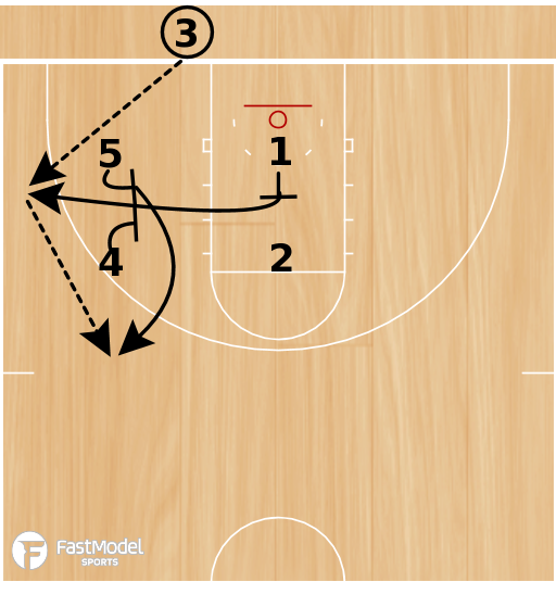 Basketball Play - Play of the Day 06-03-2011: Elevator Double