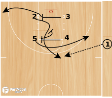 Basketball Play - Box Flare Drop (SLOB)