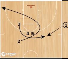 Basketball Play - Wheels (SLOB)