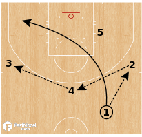 Basketball Play - Memphis Grizzlies - Shuffle Flare Rip DHO