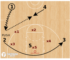 Basketball Play - Zone Quick Hitter - Dribble Push