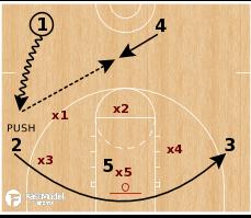 Basketball Play - Zone Quick Hitter - Dribble Push