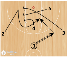 Basketball Play - Hi-Lo Triple Stagger Pop