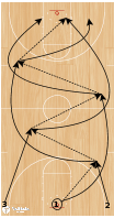 Basketball Play - Three-Man Weave Drills