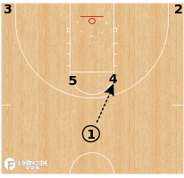 Basketball Play - Kentucky Wildcats - Horns Stagger Curl Throwback