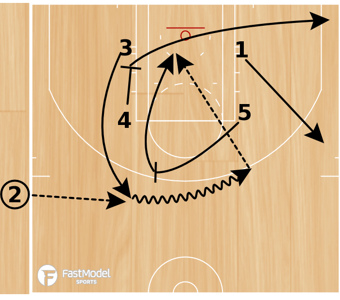 Basketball Play - Play of the Day 06-06-2011: Zipper Thumb