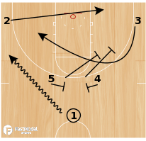 "Basketball Play - ""Horns 2"""
