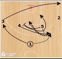 Basketball Play - Horns Twist