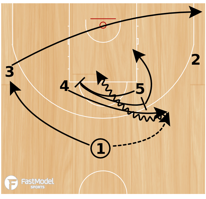 Basketball Play - Horns Twist