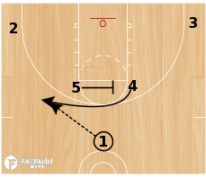 Basketball Play - Slovenia Flex to Side PNR