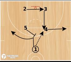 Basketball Play - Butler Box Screen the Screener