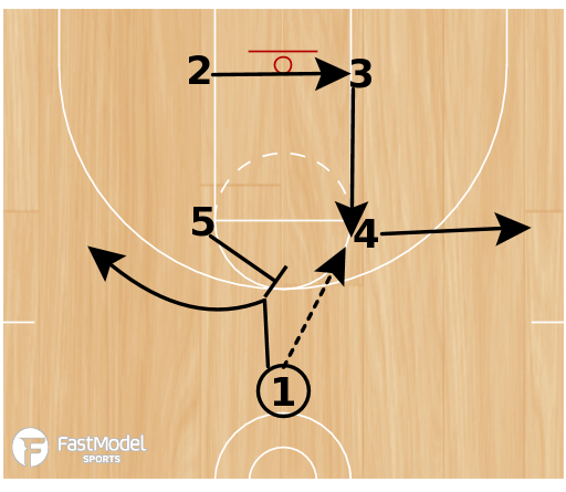 Basketball Play - Butler Box Screen the Screener