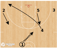 Basketball Play - William & Mary Tribe - Wave Backdoor