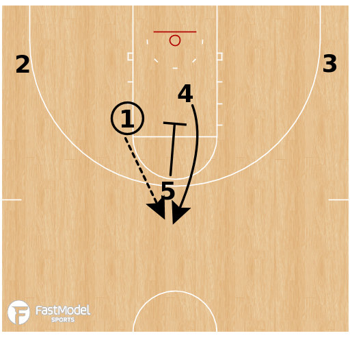 Basketball Play - William & Mary Tribe - Chest Turn