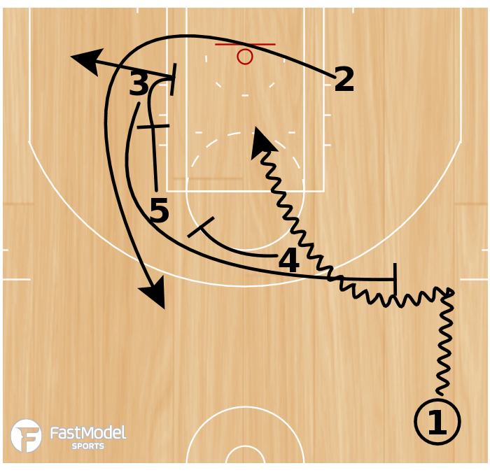 Basketball Play - Play of the Day 06-07-2011: 3 Double Rub