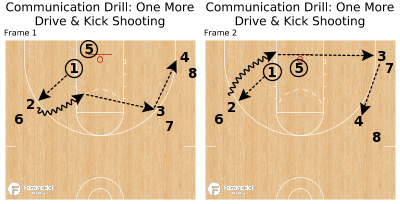 Basketball Play - Communication Drill: One More Drive & Kick Shooting