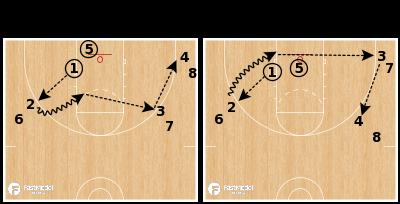 Basketball Play - Communication Drill: One More Drive & Kick Shooting
