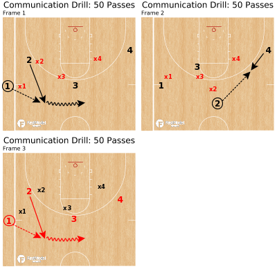 Basketball Play - Communication Drill: 50 Passes