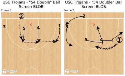"Basketball Play - USC Trojans - ""54 Double"" Ball Screen BLOB"