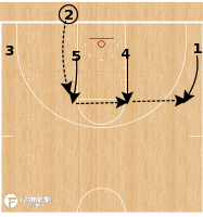 "Basketball Play - USC Trojans - ""54 Double"" Ball Screen BLOB"