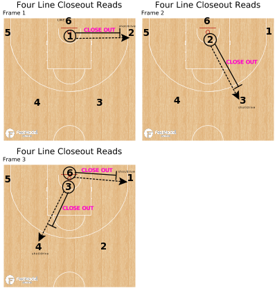 Basketball Play - Four Line Closeout Reads
