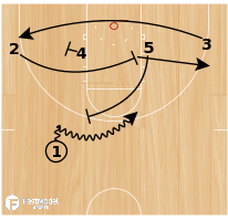 """Basketball Play - """"OVER UNDER"""""""