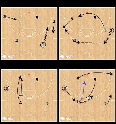 Basketball Play - Gonzaga Bulldogs - Chin Fist