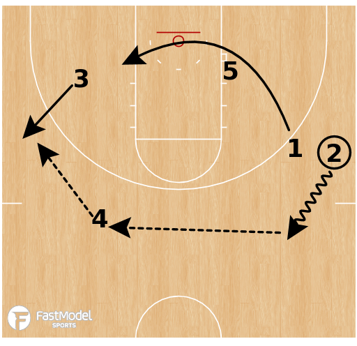 Basketball Play - Gonzaga Bulldogs - Chin Fist
