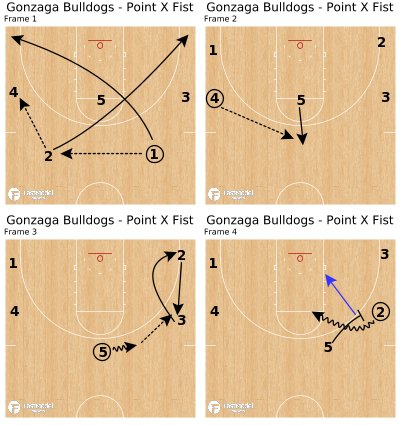 Basketball Play - Gonzaga Bulldogs - Point X Fist