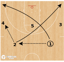 Basketball Play - Gonzaga Bulldogs - Point X Fist