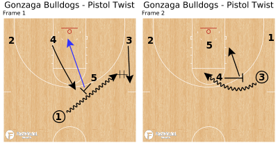 Basketball Play - Gonzaga Bulldogs - Pistol Twist