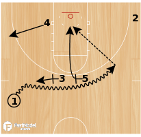 Basketball Play - Play of the Day 06-09-2011: 1 Double
