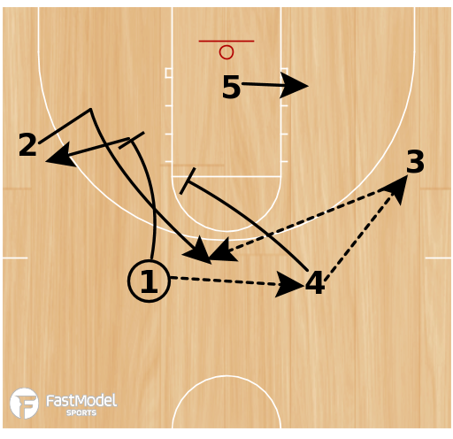 Basketball Play - Davidson - Stagger