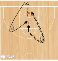 Basketball Play - Spanish 1 on 1 Drill