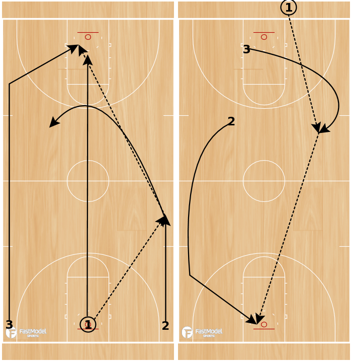 Basketball Play - Three Lane Fly