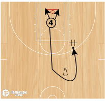 Basketball Play - Mikan Drill to Transition Shooting