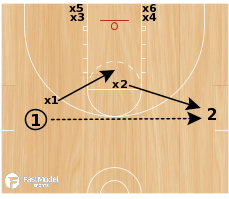 Basketball Play - 2 on 2 Continuous Help