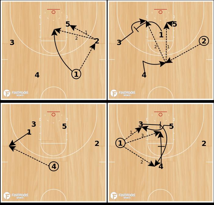 Basketball Play - Fresno Break