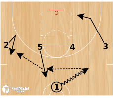 Basketball Play - 1-4 High Stagger 3