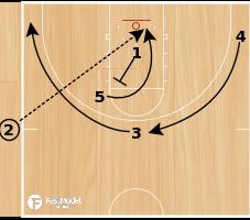 Basketball Play - Side Lob