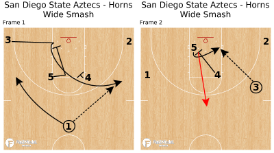 Basketball Play - San Diego State Aztecs - Horns Wide Smash