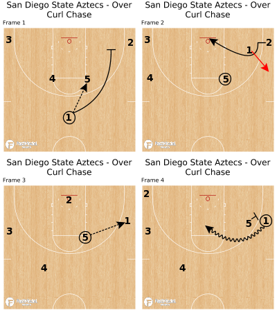Basketball Play - San Diego State Aztecs - Over Curl Chase