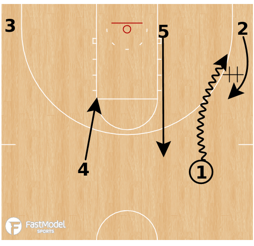 Basketball Play - San Diego State Aztecs - Shuffle Stagger Again