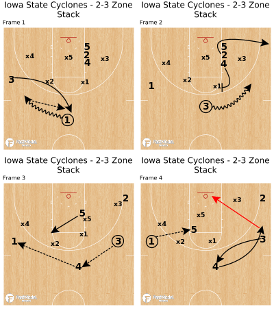 Basketball Play - Iowa State Cyclones - 2-3 Zone Stack