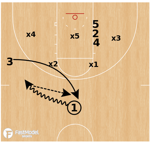 Basketball Play - Iowa State Cyclones - 2-3 Zone Stack