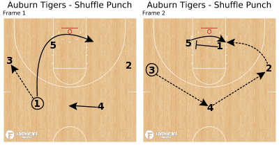 Basketball Play - Auburn Tigers - Shuffle Punch