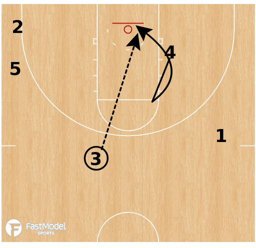 Basketball Play - Auburn Tigers - Veer Lift Go