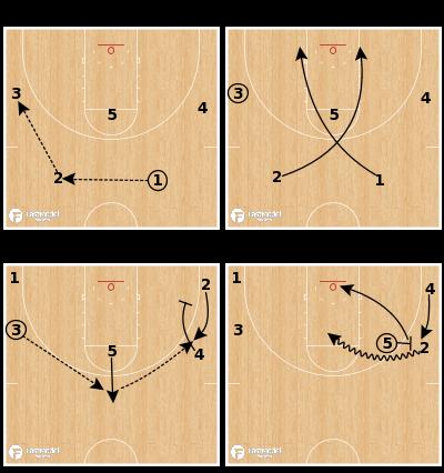 "Basketball Play - Gonzaga Bulldogs - ""Miami"" X"