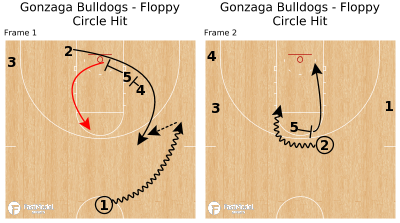 Basketball Play - Gonzaga Bulldogs - Floppy Circle Hit