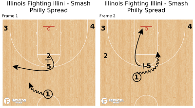 Basketball Play - Illinois Fighting Illini - Smash Philly Spread